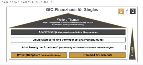 GfQ Finanzhaus